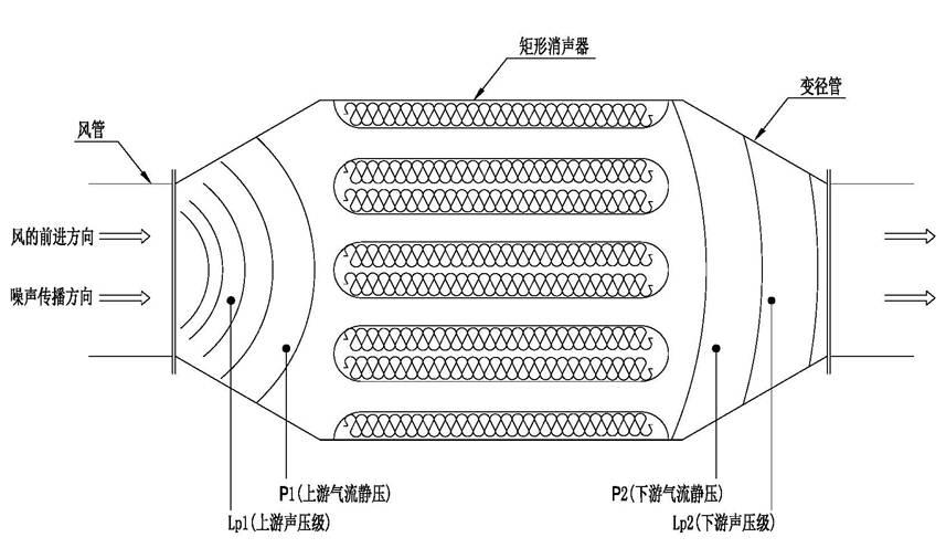 通風管道消聲器技術原理